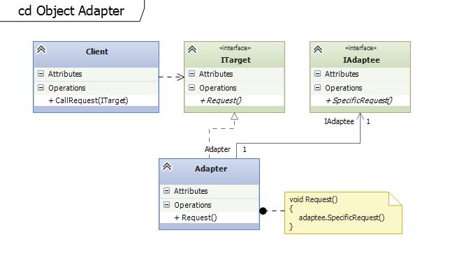 Wzorzec Adapter Obiektów
